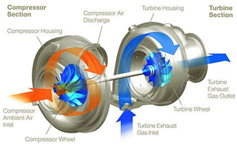 how a turbo works diagram mechanical world turbochargers superchargers