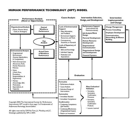 What A Difference A Model Makes by Human Performance Technology Model Here Is Ispi S Model