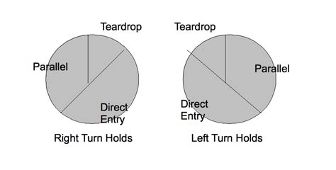 holding pattern entry rule of thumb flight to success april 2011
