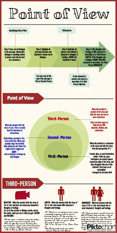 The Academic Point Of View by How To Identify Point Of View Infographic My