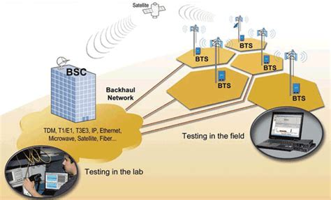 mobile network test testing backhaul networks
