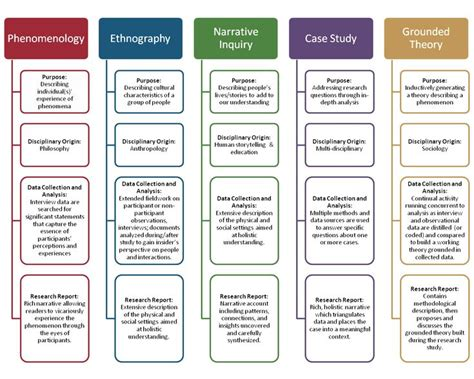 Discourse On Method Essay Questions by Best 25 Qualitative Research Methods Ideas On