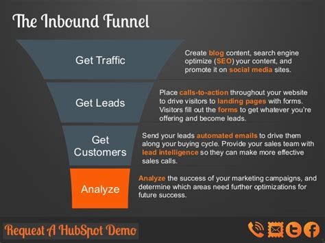 The Inbound Funnel Get Traffic Inbound Marketing Caign Template