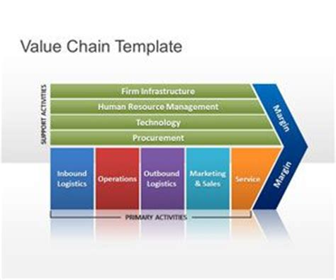 Porter Value Chain Template by Free Value Chain Powerpoint Template Free Powerpoint