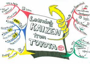 Toyota Kaizen Astah Users Community Site Developers
