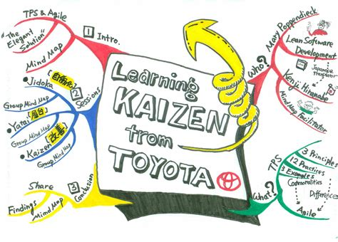 toyota kaizen learning kaizen from toyota with mind maps peta