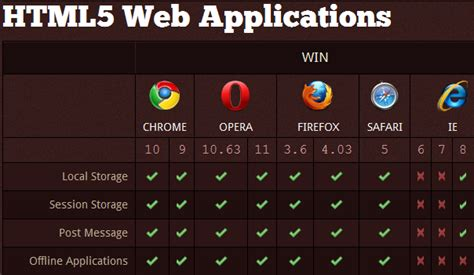 html pattern browser support essential resources for html 5 beginners