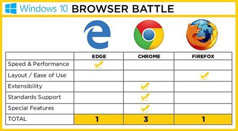 best web browser windows 7 edge vs chrome vs firefox battle of the windows 10 browsers