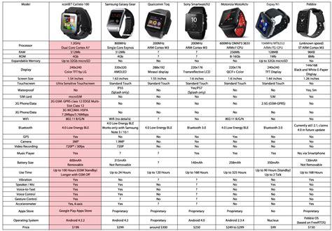 Smartwatch Onix Iconbit Callisto 100 Smart iconbit callisto 100 im test mehr handy als smartwatch