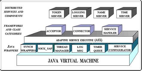 design framework in java software framework