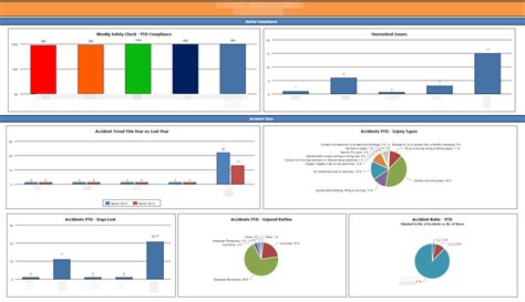 safety dashboard template 19 safety dashboard template crusader