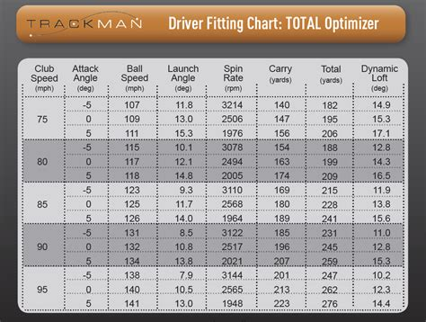swing speed distance chart driver swing speed distance chart pictures to pin on