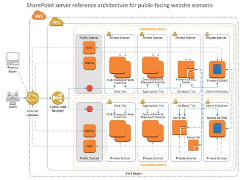 Sharepoint Server Reference Architecture For Public Facing Application Architecture Template