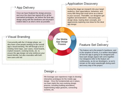 mobile design and development mobile app design services outsource2india