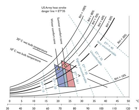 human comfort zone temperature environment