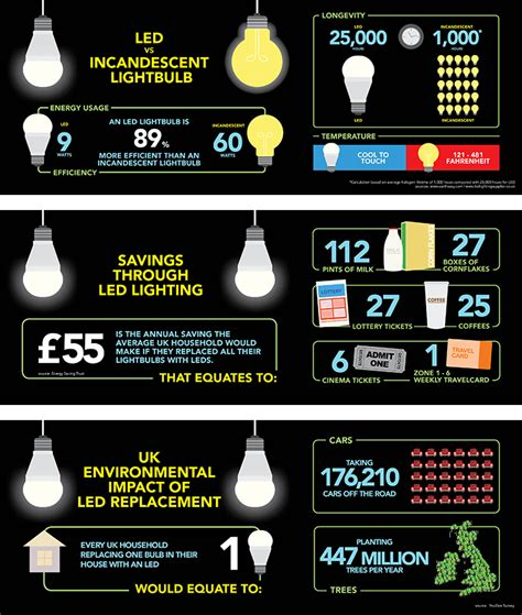 Information On Led Light Bulbs Led Lights Infographic Visual Ly