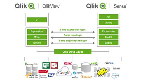 qlikview workflow qlikview workflow 28 images qlikview workflow 28