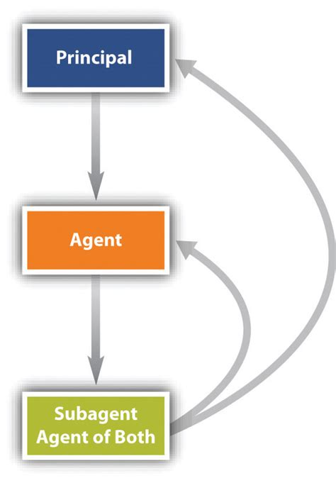 section 5 uk law introduction to agency and the types of agents