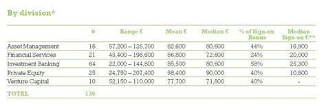 Insead Pre Mba Salary by Where In The World To Work And What To Do There If You
