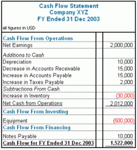 Investment Banking After Mba Salary Analysy by Investment Banking Accounting Questions Net Income Vs