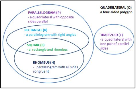 diagram of quadrilaterals best photos of quadrilateral venn diagram quadrilateral