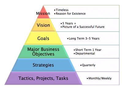 goal pyramid template violand business planning retreat