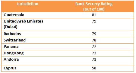 safest offshore banks offshore banking safest offshore banks location