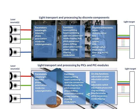 exles of photonic integrated circuits controlling transport and properties of light photonic integrated circuits pic for visible