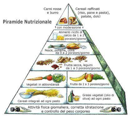 piramide alimentare della dieta mediterranea dieta mediterranea gli alimenti per seguirla