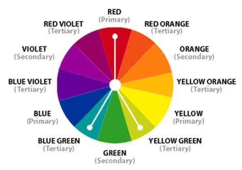 Color Wheel Scheme Analogous Colors The Color Wheel