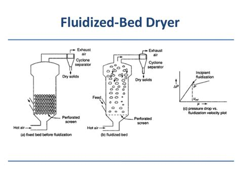 fluid bed dryer drying equipments