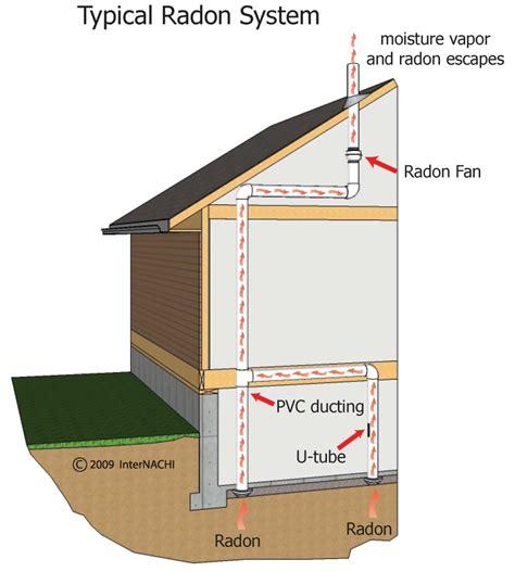 radon mitigation fan lowes richmond home inspector richmond radon testing