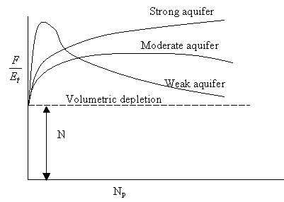 Aquifer Detection By Material Balance Methods In The Niger