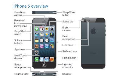 Harga Iphone 5s iphone 5 apple iphone 5s price