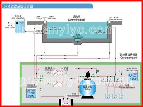 swimming pool filter system diagram swimming pool side mount valve large sand filter sand