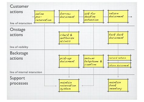 mapping layout perusahaan file service blueprint jpg wikimedia commons