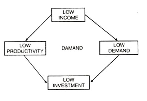the cycle of poverty diagram 3 major causes of vicious circle of poverty with diagram