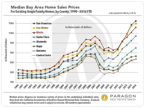 bay area housing market income affluence poverty the cost of housing housing affordability in the san