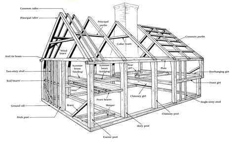 house framing glossary best free home design idea
