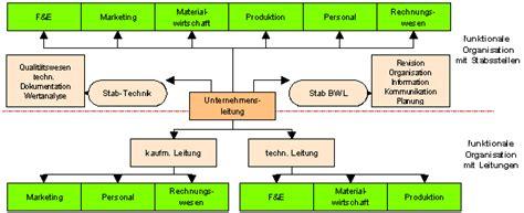 aufbauorganisation bank grundformen der aufbauorganisation gt funktionale