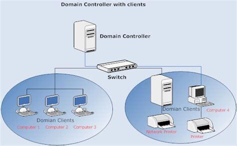 ratnesh porwal domain controller
