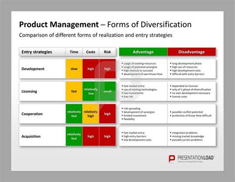 Product Management Ppt Template Forms Of Diversification Comparison Ppt Template