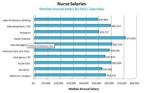 emergency room rn salary nursing discourse community