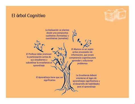 imagenes teorias educativas portafolio de teor 205 a educativa paradigma cognitivo