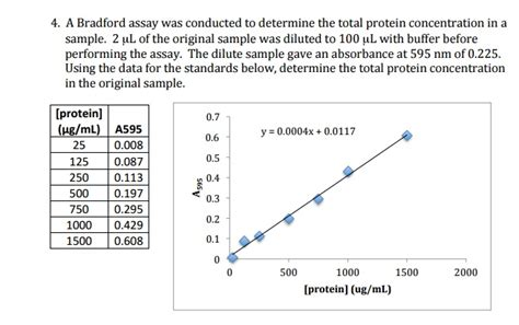 u protein concentration solved 4 a bradford assay was conducted to determine the