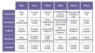 talk zachman framework wikipedia