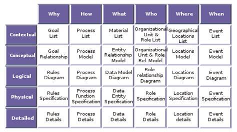 zachman framework template zachmanフレームワーク