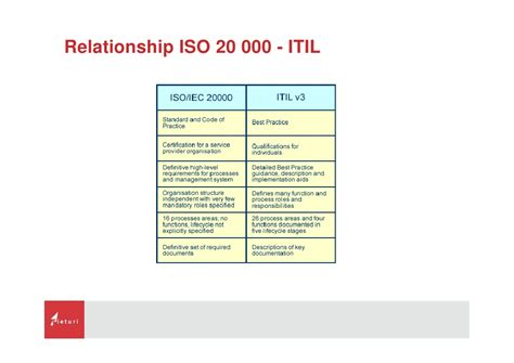 iso section what is iso20000