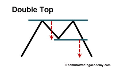 price pattern video the 7 best price action patterns ranked by reliability