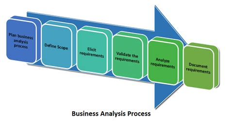 It Business Analyst Job Description Resume by Learn How To Do Business Analysis In 6 Processes The